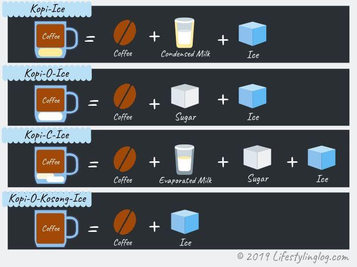 マレーシアのアイスコーヒー(Kopi Ice・コピアイス)の種類