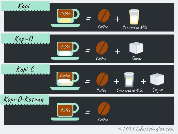 マレーシアのコーヒー(Kopi・コピ)の種類