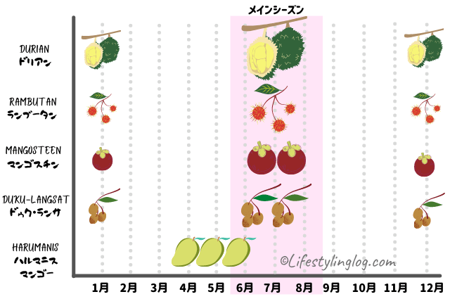 マレーシア原産果物の旬の時期一覧
