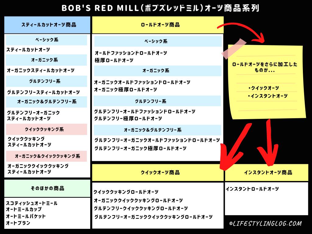 Bob's Red Mill(ボブズレッドミル)のオーツ商品分類