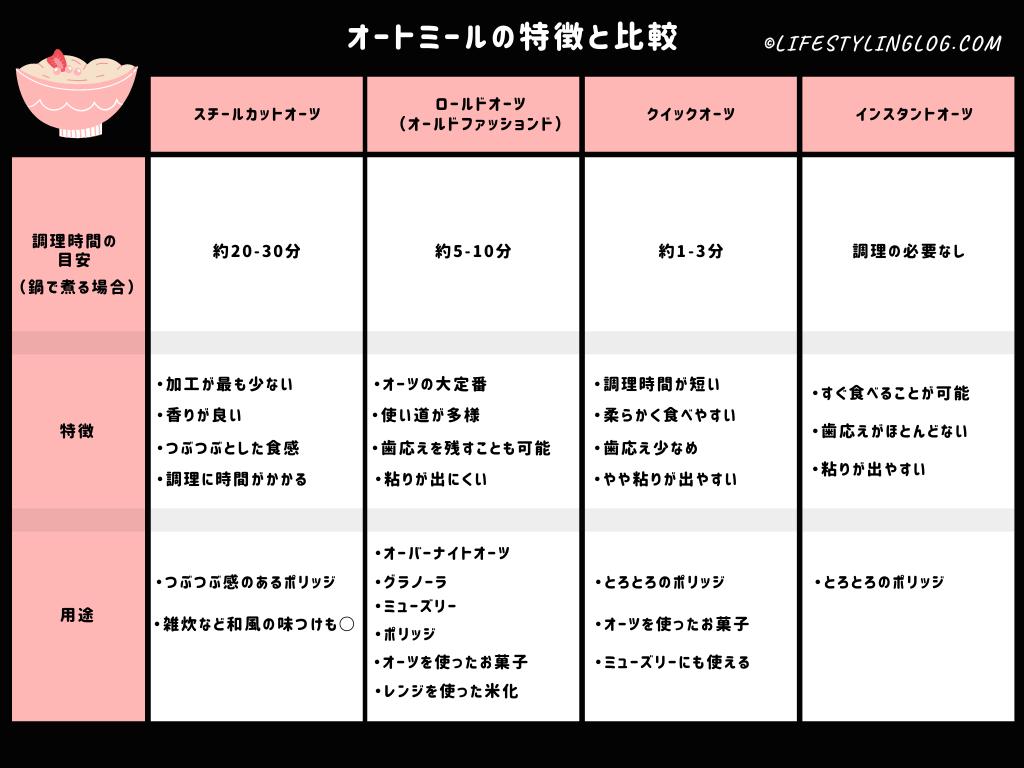 オートミールの種類と特徴の比較