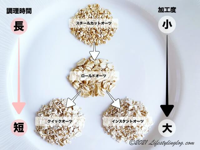 オーツの種類と加工度合いと調理時間の比較